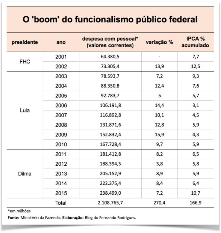 tabela-boom-funcionalismo-publico