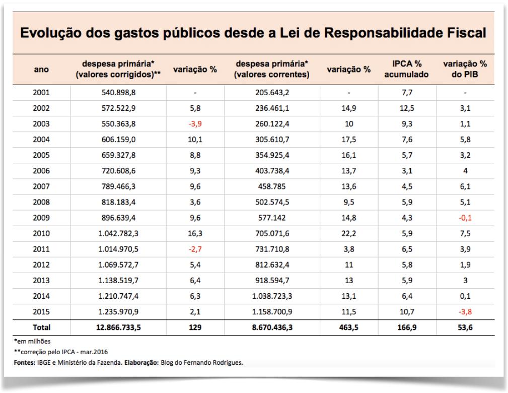 tabela-evolucao-gastos-publicos