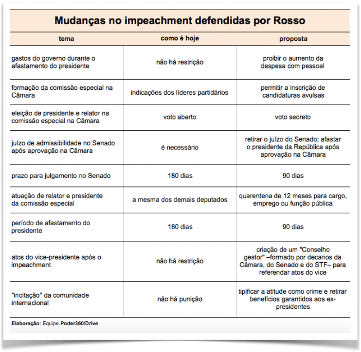 tabela-mudancas-impeachment-rosso