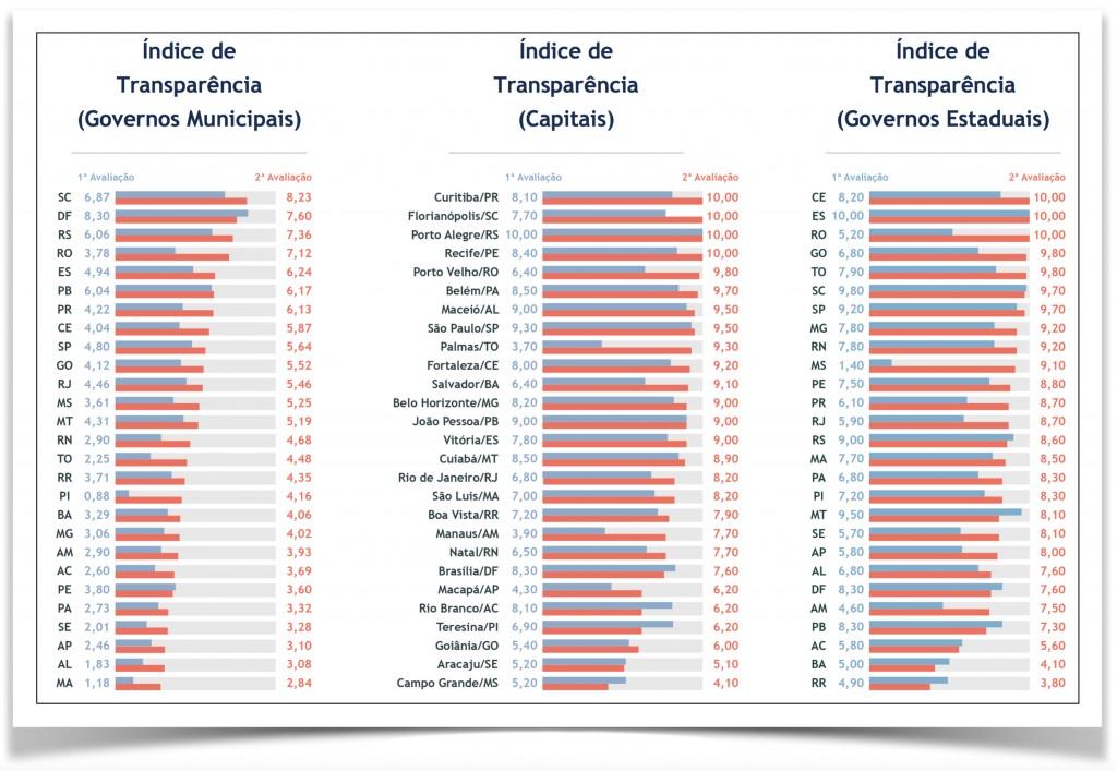 Ranking-transparencia-2015-X-2016