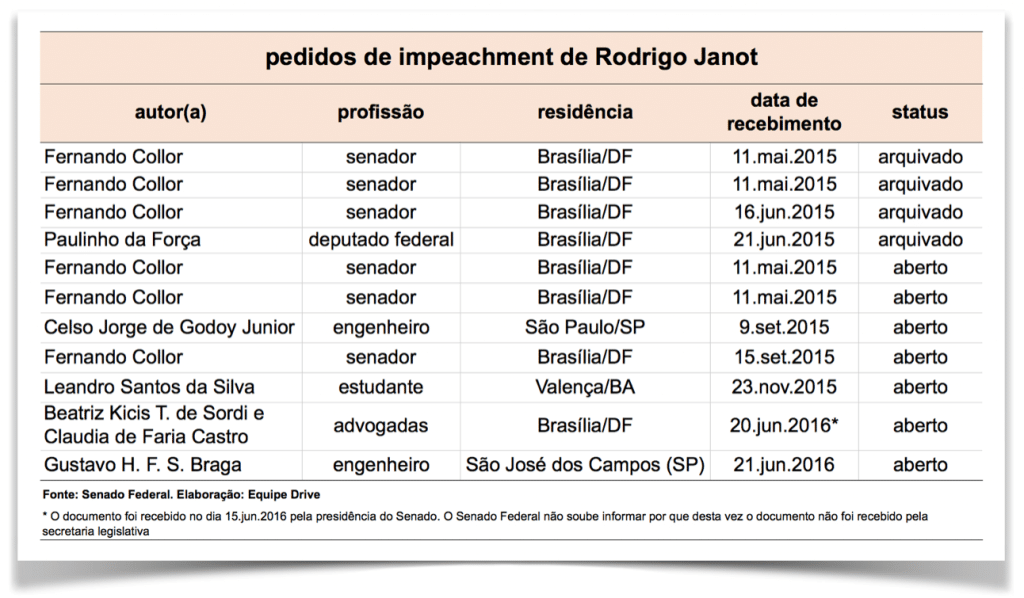 impeachment-janot-22.jun.2016