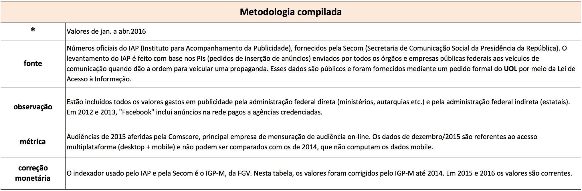 metodologia-redes-sociais