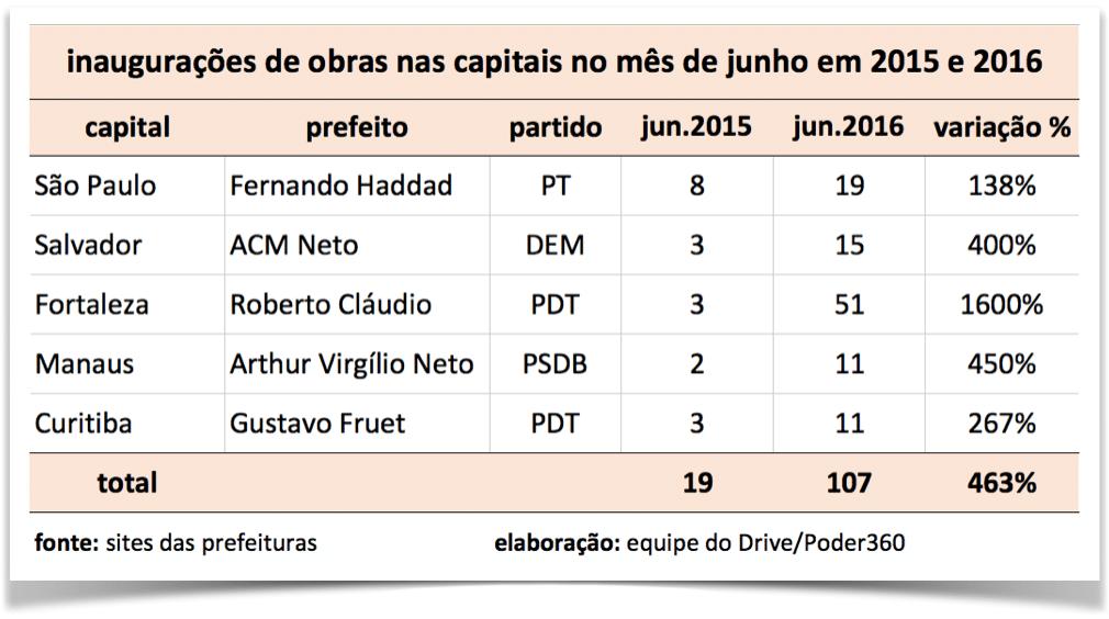 tabela-inauguracoes-capitais