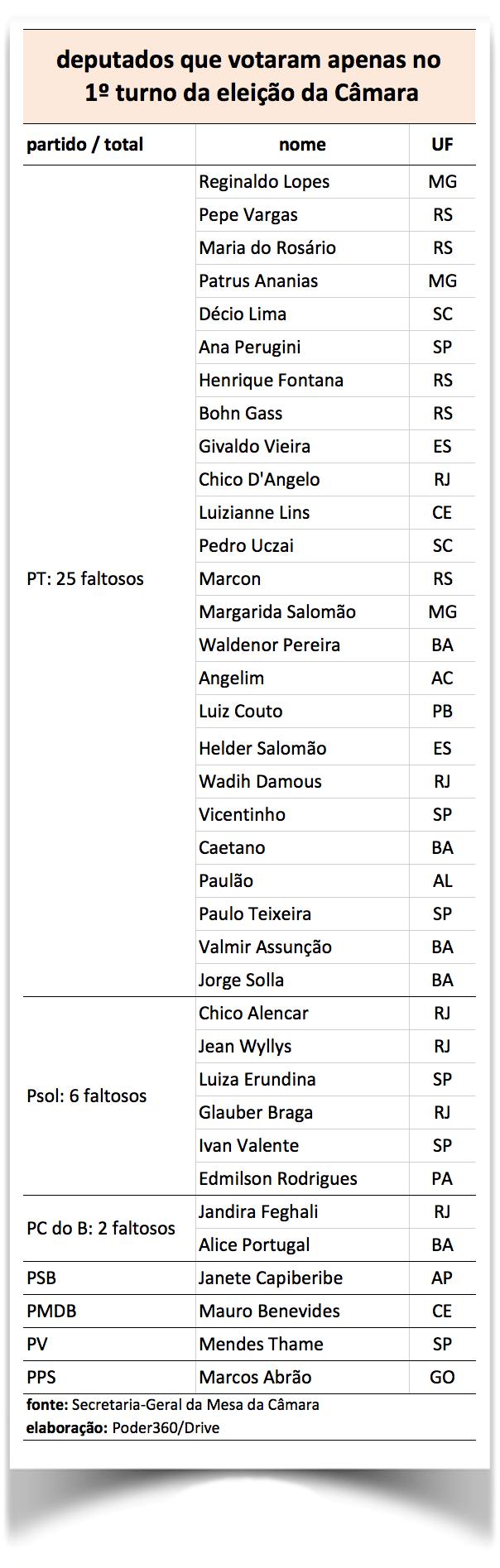 tabela-partidos-2turno
