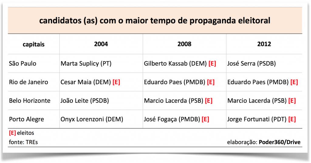 TempodeTV-vencedores