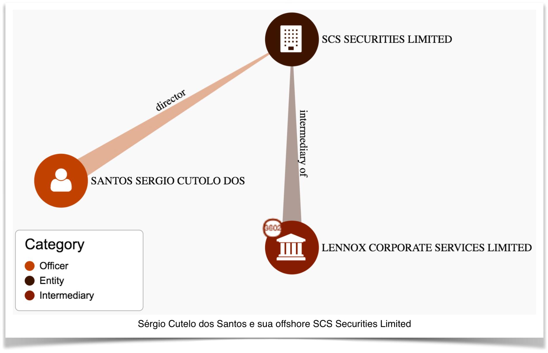 cutolo-scs-securities