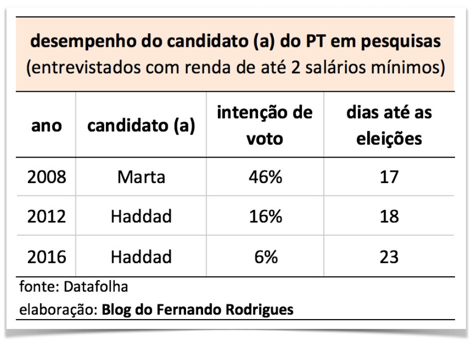desempenho-PT-pesquisas-2