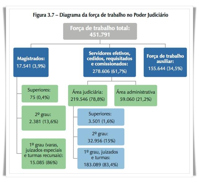 Diagrama forca de trabalho na justica