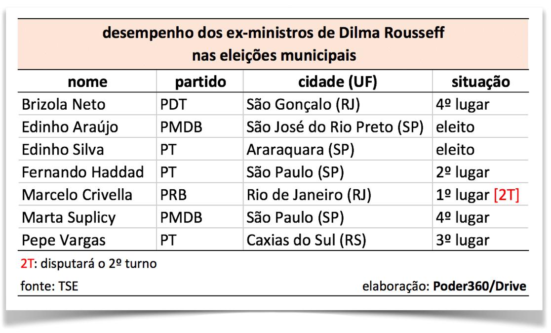 desempenho-ex-ministros-dilma