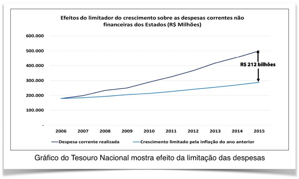 efeito-limitador-crescimento-gastos-estados