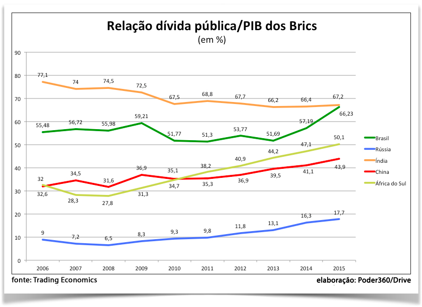 grafico-divida-publica-pib