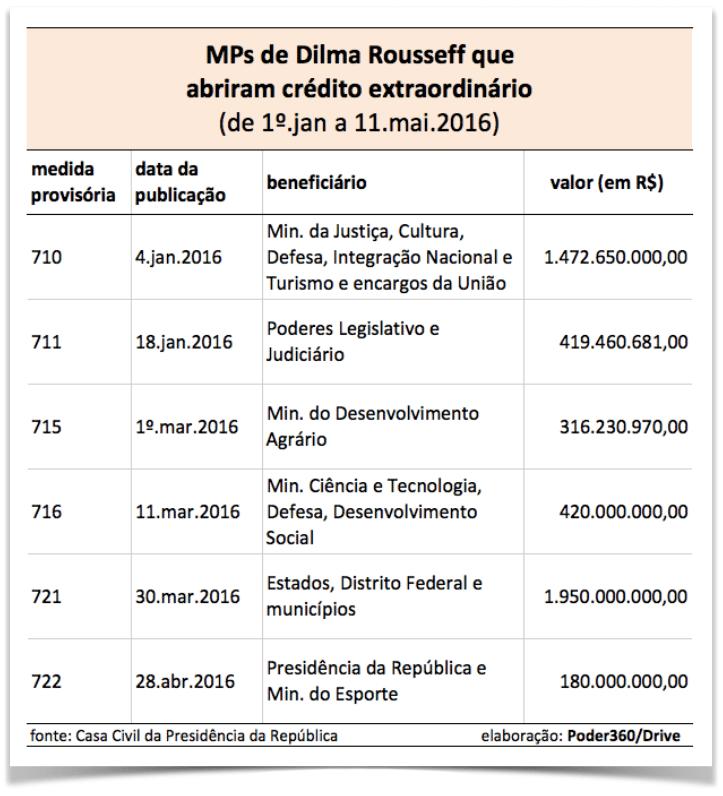 mps-credito-extraordinario-dilma