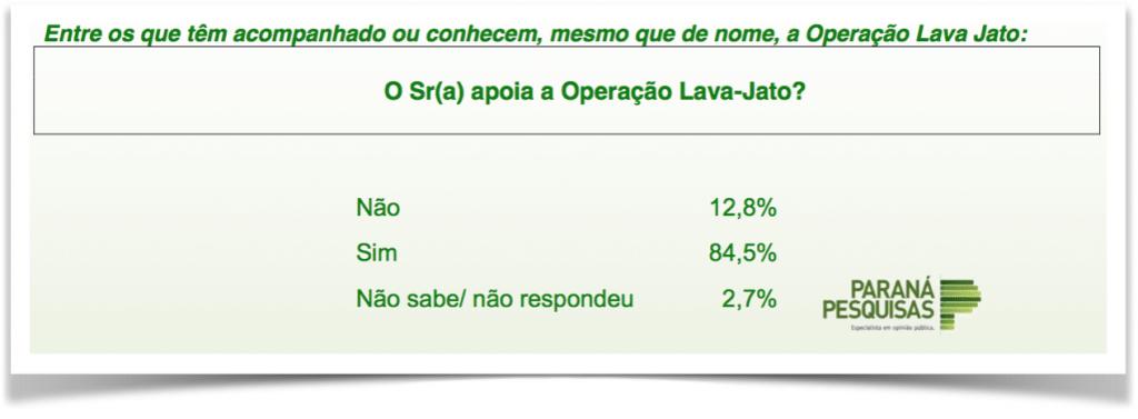 ParanaPesquisas-LavaJato-apoio