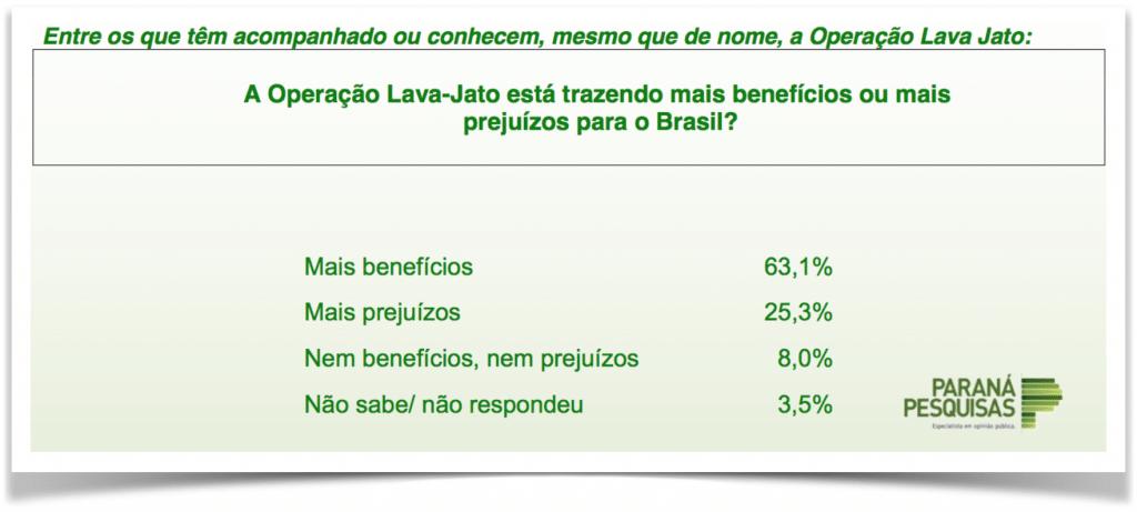 ParanaPesquisas-LavaJato-beneficio-prejuizo2