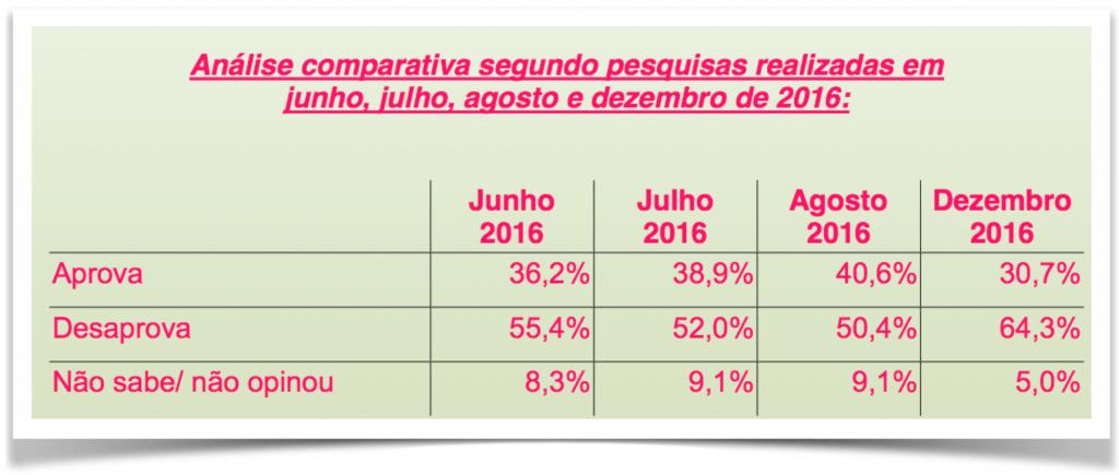 ParanaPesquisas-MichelTemer-aprovacao-comparativa