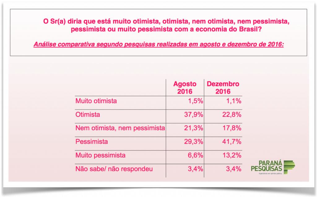 ParanaPesquisas-MichelTemer-pessimismo