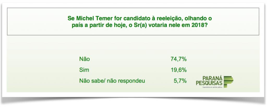 ParanaPesquisas-MichelTemer-reeleicao