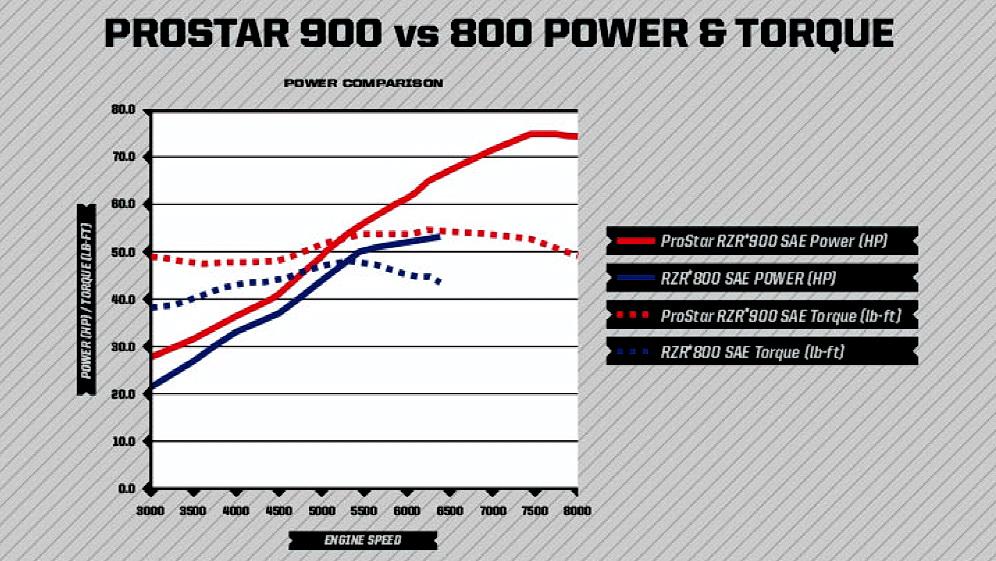 linha torque-potencia rzr-s-900