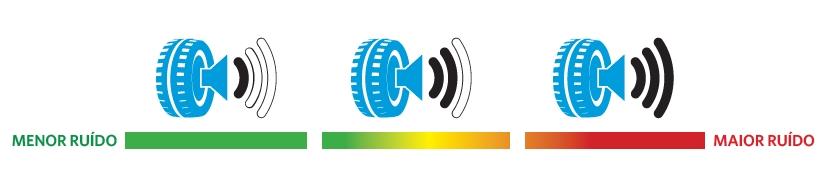 suzane_noticia_programa-brasileiro-de-etiquetagem-de-pneus_ruido