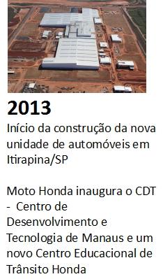 historia_honda-no-brasil_12
