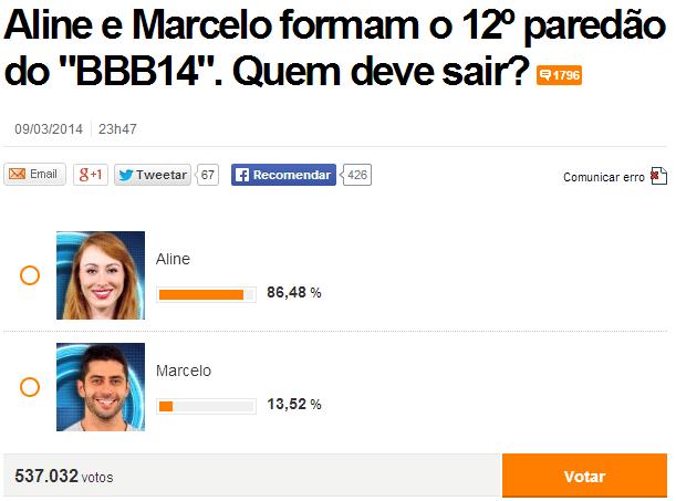 Mais de meio milhão de votos foram computados na enquete do Uol até a tarde desta terça, e o resultado oficial da Globo nesta noite não deve trazer surpresas