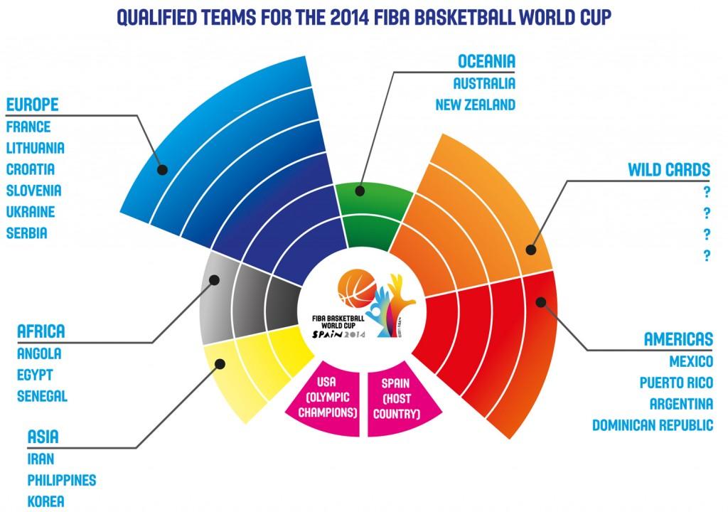 Times do Mundial 2014