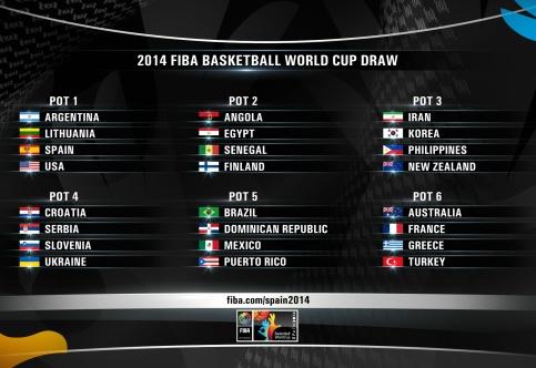 Divisão dos potes para o sorteio do Mundial 2014