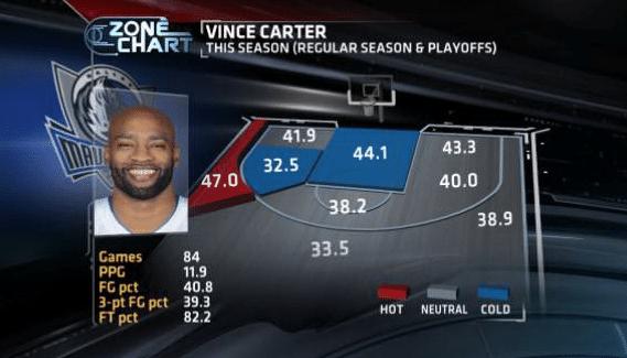 Vince Carter shot chart, 2013-2014