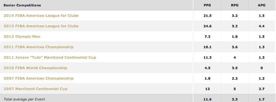 Marquinhos, números do Mundial, 2014, seleção