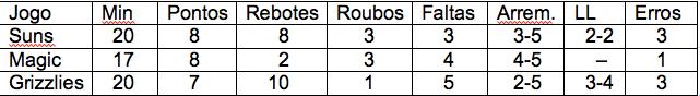 Flamengo, Felício, Estatísticas, amistosos, NBA