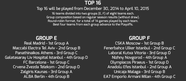 top16-euroleague-2014-2015