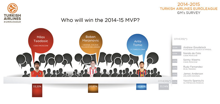euroleague-survey-mvp-2015-teodosic