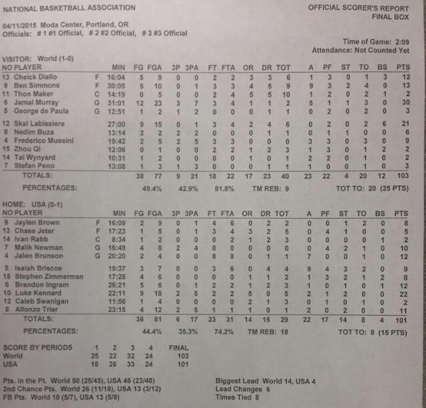 As estatísticas oficiais da partida, divergentes da planilha apresentada pela USA Basketball em seu site