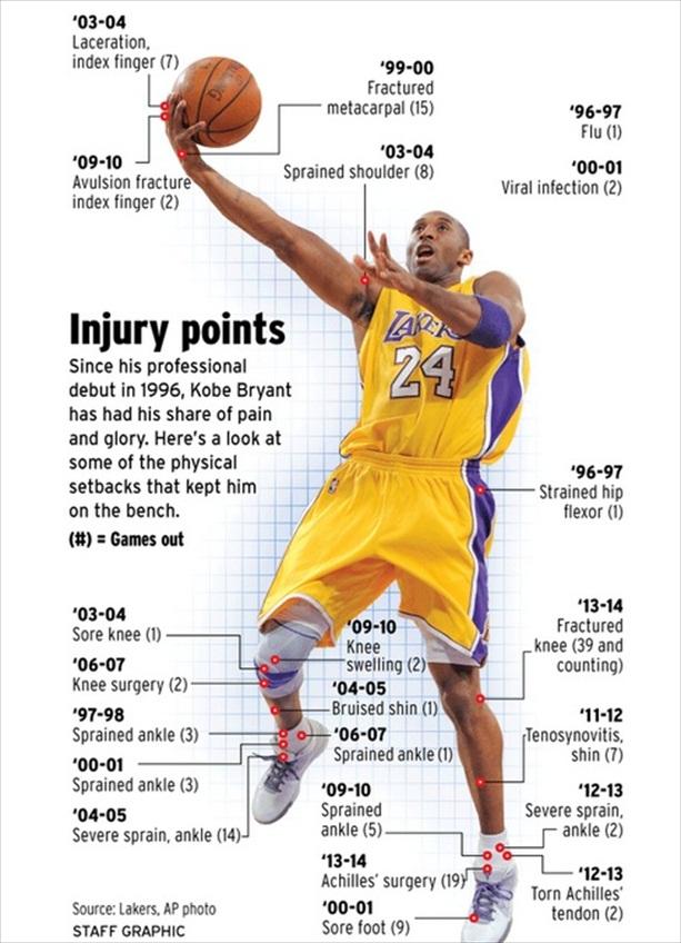 Um gráfico que The OC Register preparou na temporada passada para mostrar todas as lesões que Kobe havia sofrido em sua carreira até então