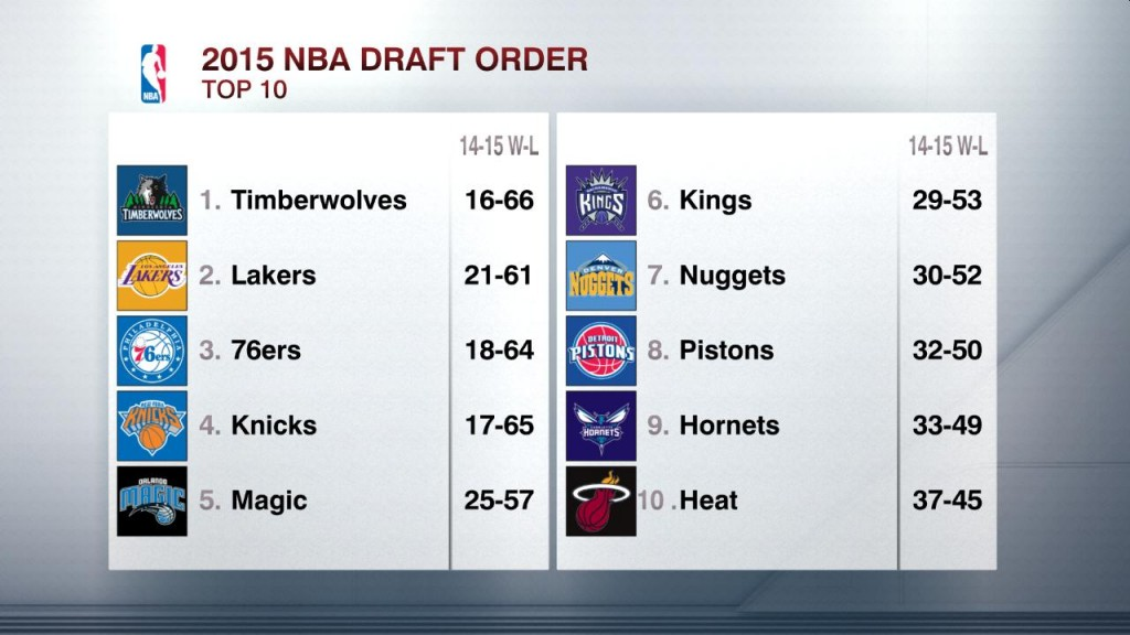 NBA Draft order, 2015