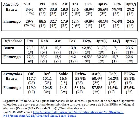 bauru-flamengo-comparativo-numeros-nbb-7