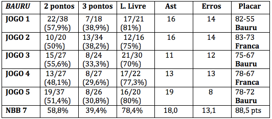 franca-defesa-playoffs-nbb-7-classico