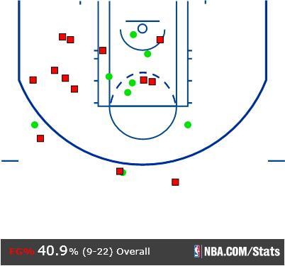 Contra Iguodala, LeBron acertou 9 de 22 chutes, num aproveitamento de 40,9%. Contra o restante da defesa do Warriors, os números foram 9-16 (56,2%)