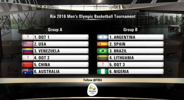 Grupos - basquete olímpico