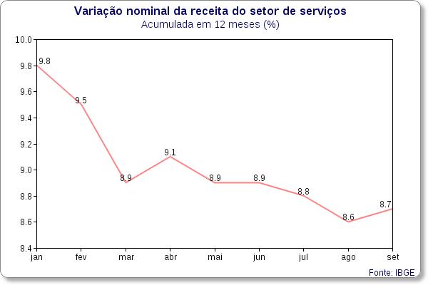 servicos variacao nominal ibge achados economicos