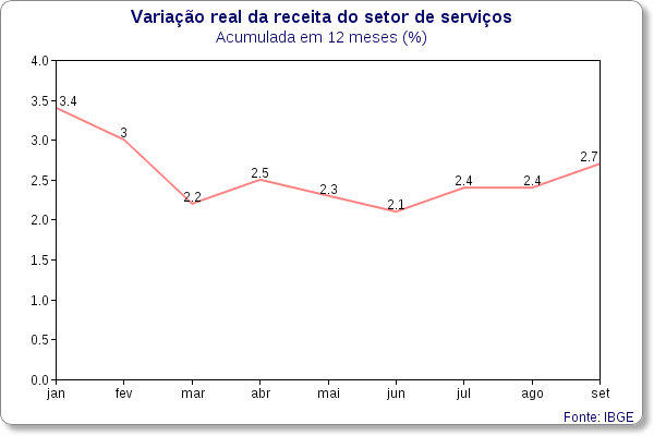 servicos variacao real ibge achados economicos