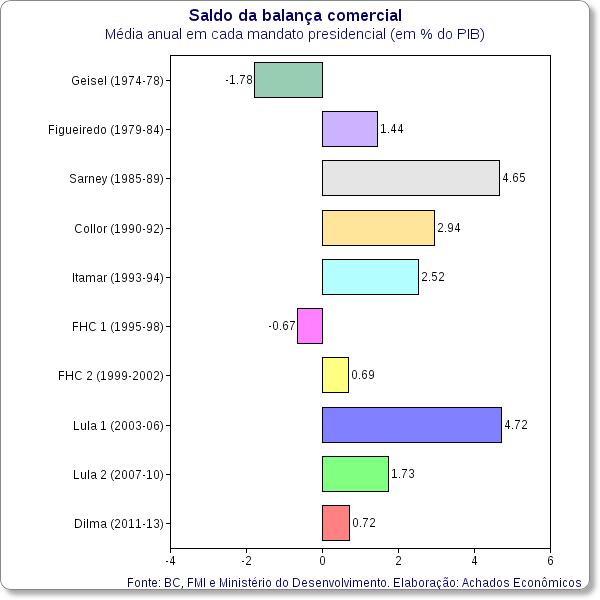 balanca comercial brasileira por presidente em porcentagem do pib