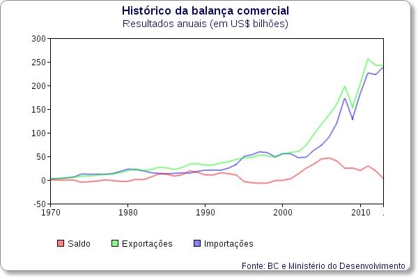 historico balanca comercial brasileira bc 01