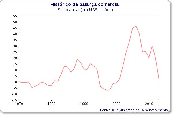 historico balanca comercial brasileira bc 02