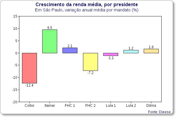 renda media variacao por presidente dieese