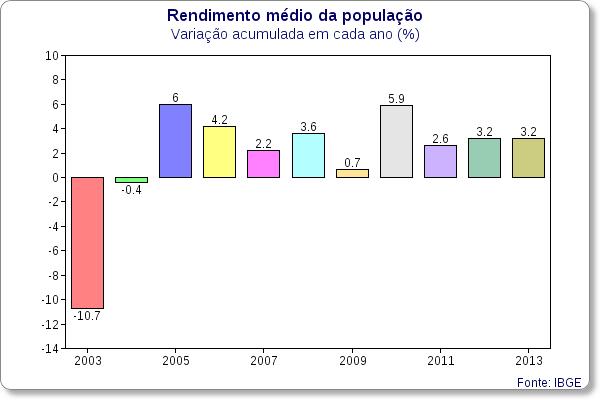 rendimento medio - variacao 2003 2013 01