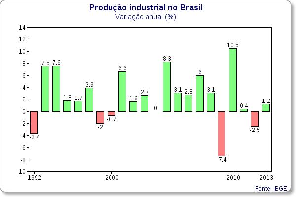 producao industrial anual 1