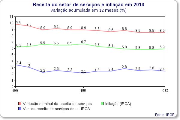 receitas servicos 2013