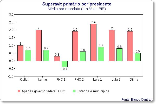 superavit primario por presidente 1