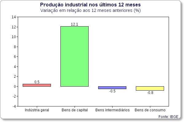 producao industrial categorias de uso